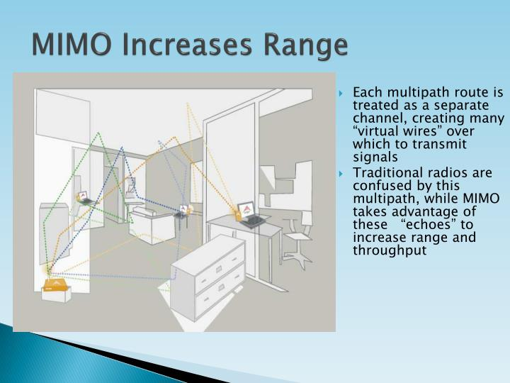 MIMO Increases Range