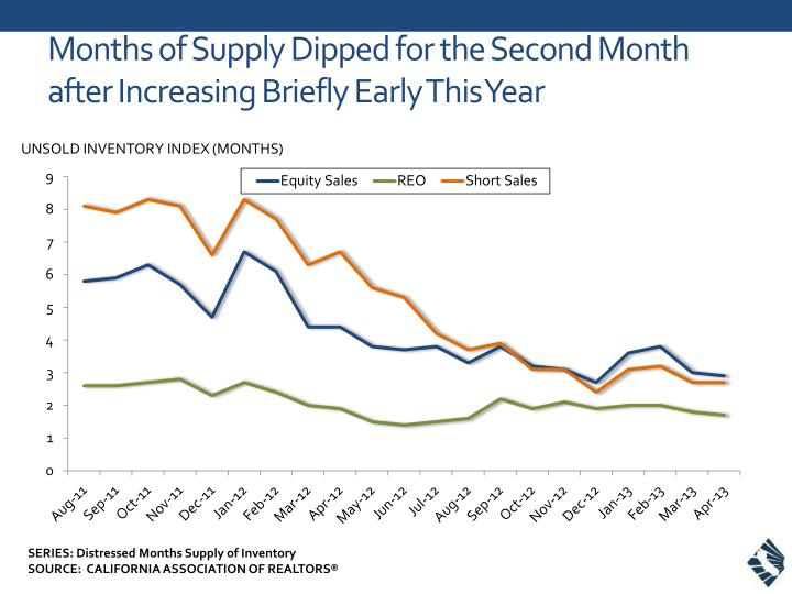 months of supply dipped for the second month after increasing briefly early this year n.