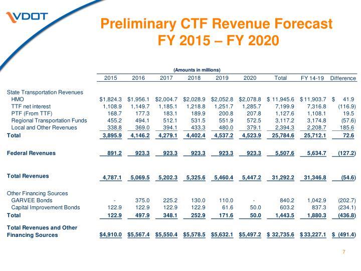 Preliminary CTF Revenue Forecast