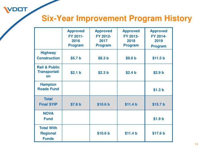 Six-Year Improvement Program History