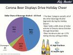 corona beer displays drive holiday cheer