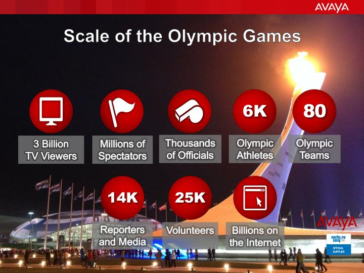 Scale of the Olympic Games