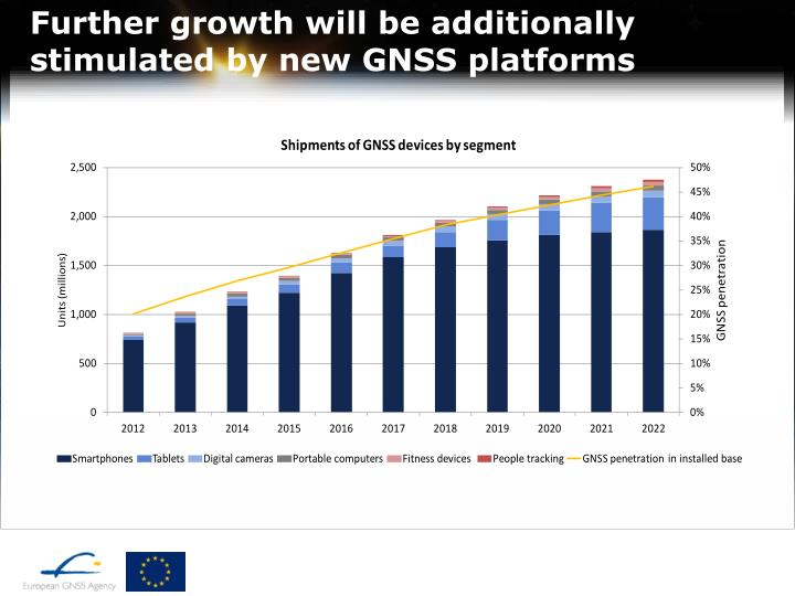 Further growth will be additionally stimulated by new GNSS platforms