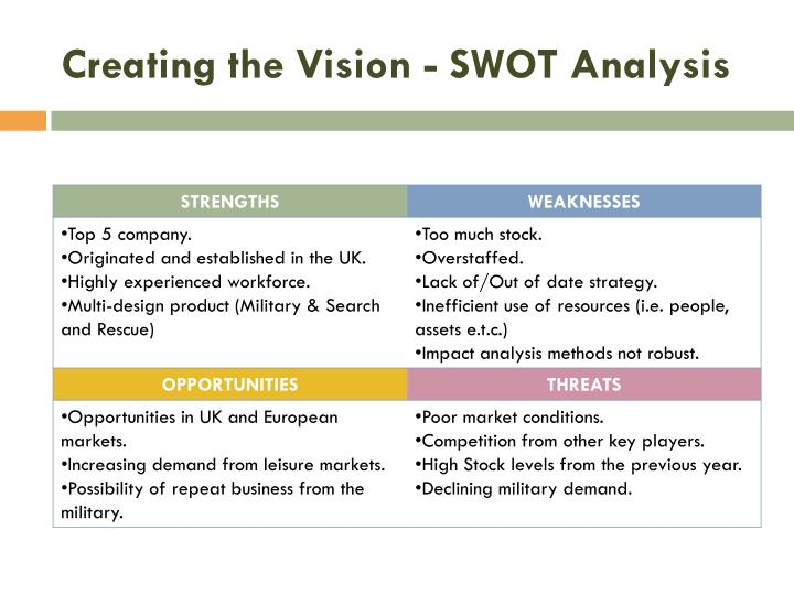 Creating the Vision - SWOT Analysis