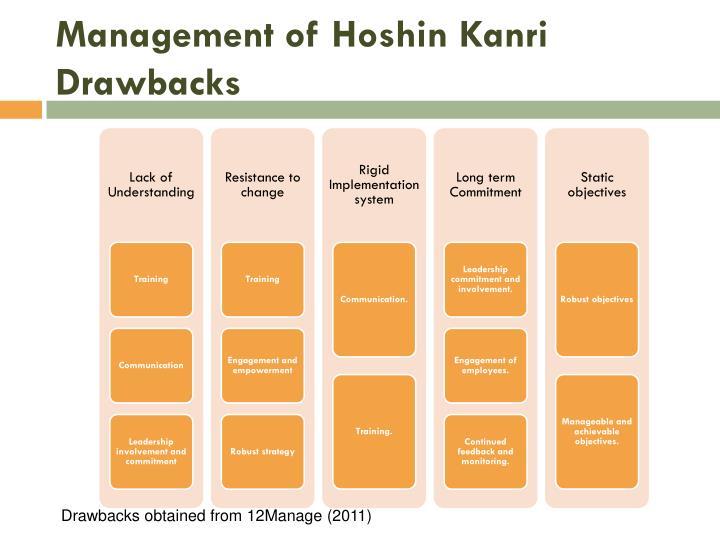 Management of Hoshin Kanri Drawbacks