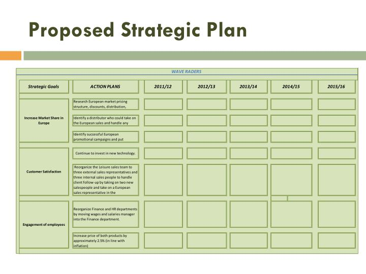 Proposed Strategic Plan