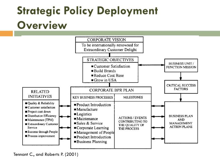 Strategic Policy Deployment Overview