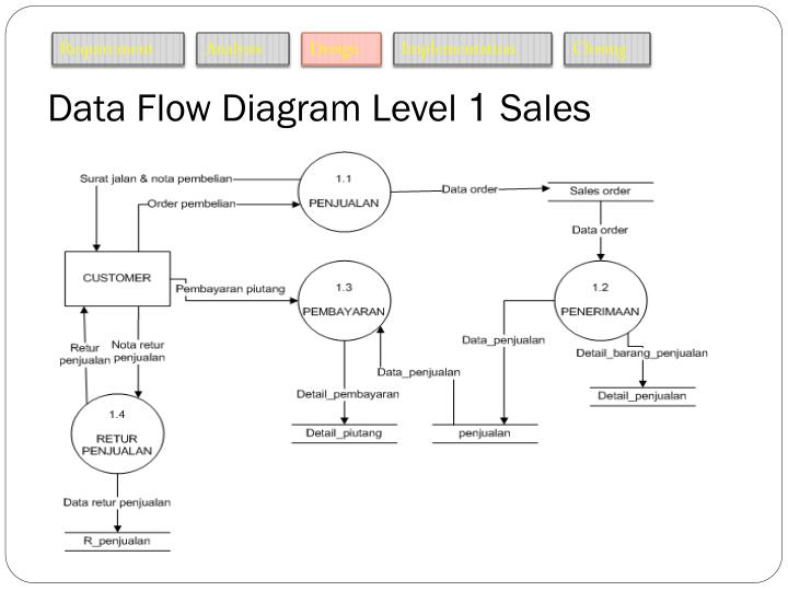Ppt design and development administration information system on data flow diagram level 1 sales ccuart