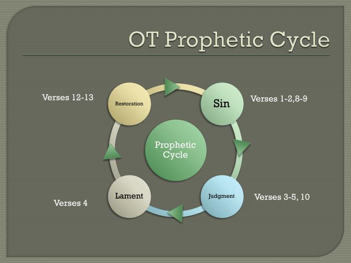 Ot prophetic cycle