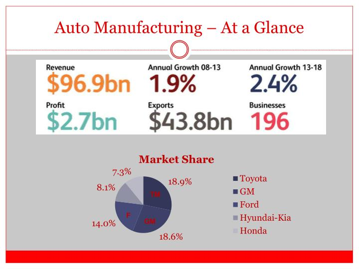 Auto manufacturing at a glance