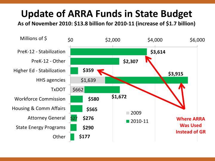 Update of ARRA Funds in State Budget