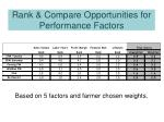 based on 5 factors and farmer chosen weights