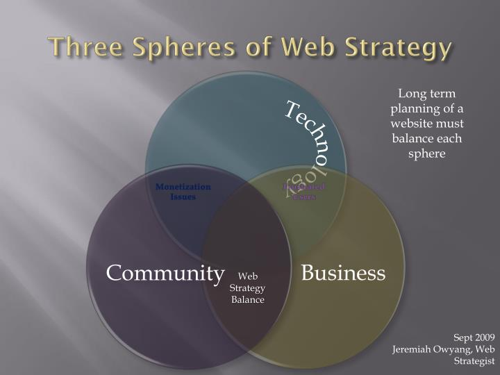 Three Spheres of Web Strategy