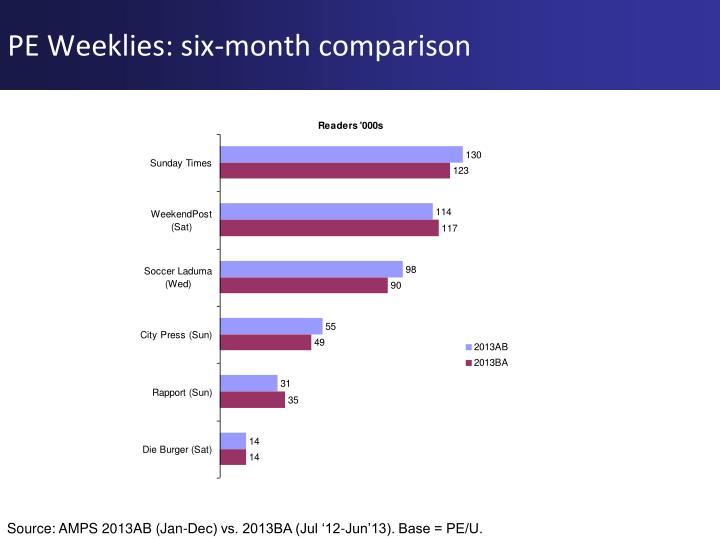 PE Weeklies: six-month comparison