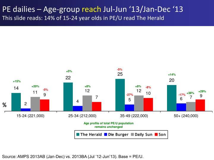 PE dailies – Age-group