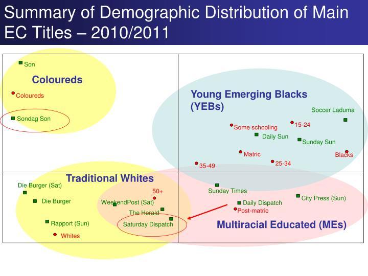 Summary of Demographic Distribution of Main EC Titles – 2010/2011