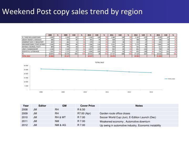 Weekend Post copy sales trend by region
