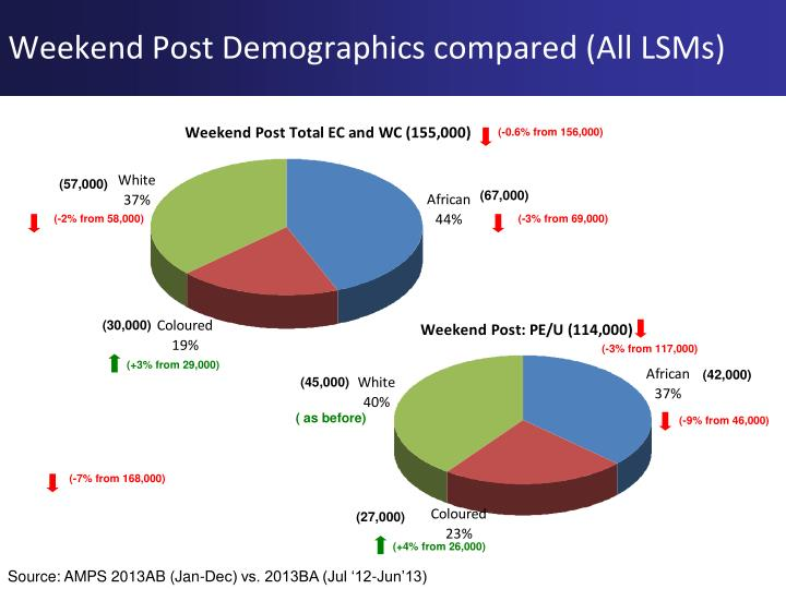 Weekend Post Demographics compared (All LSMs)