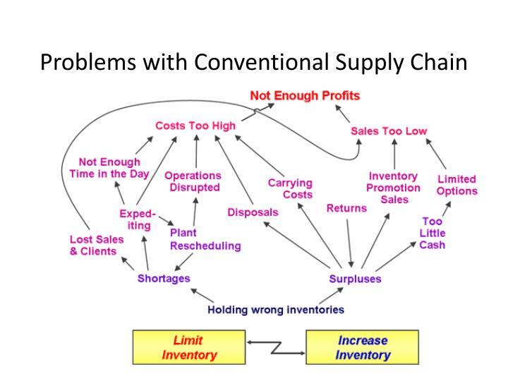 Problems with Conventional Supply Chain