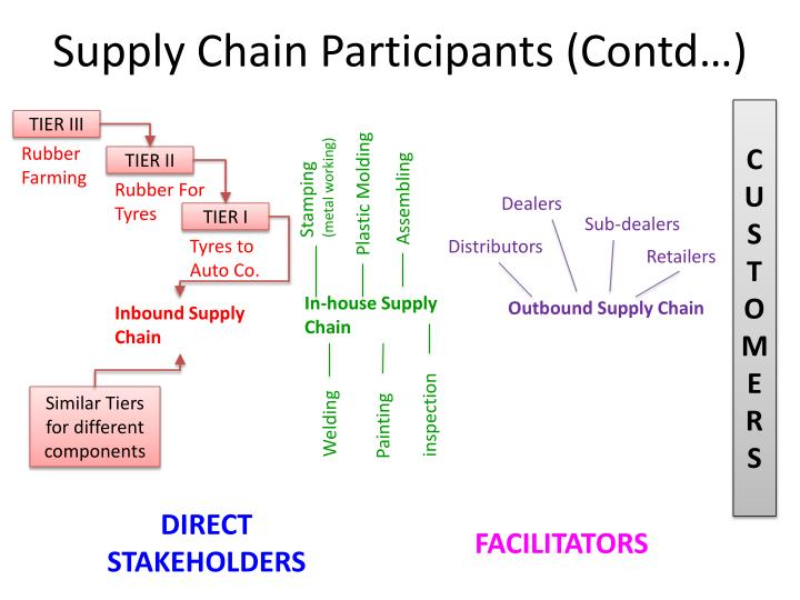 Supply Chain Participants (