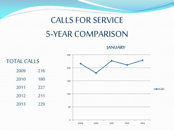 Calls for service 5 year comparison