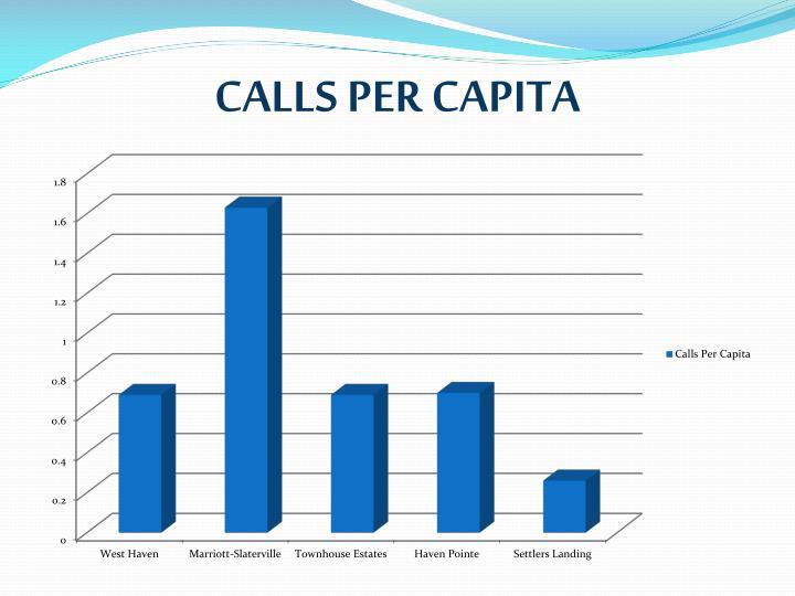 CALLS PER CAPITA