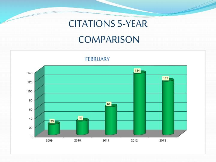 CITATIONS 5-YEAR