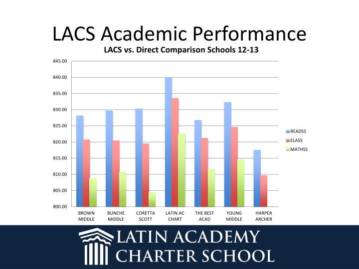 LACS Academic Performance