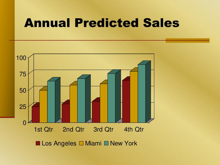 Annual predicted sales