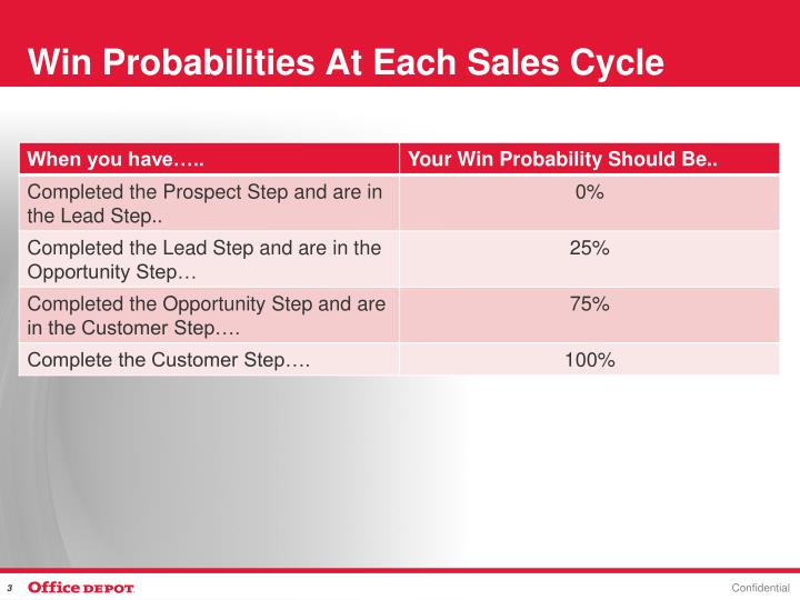 Win probabilities at each sales cycle