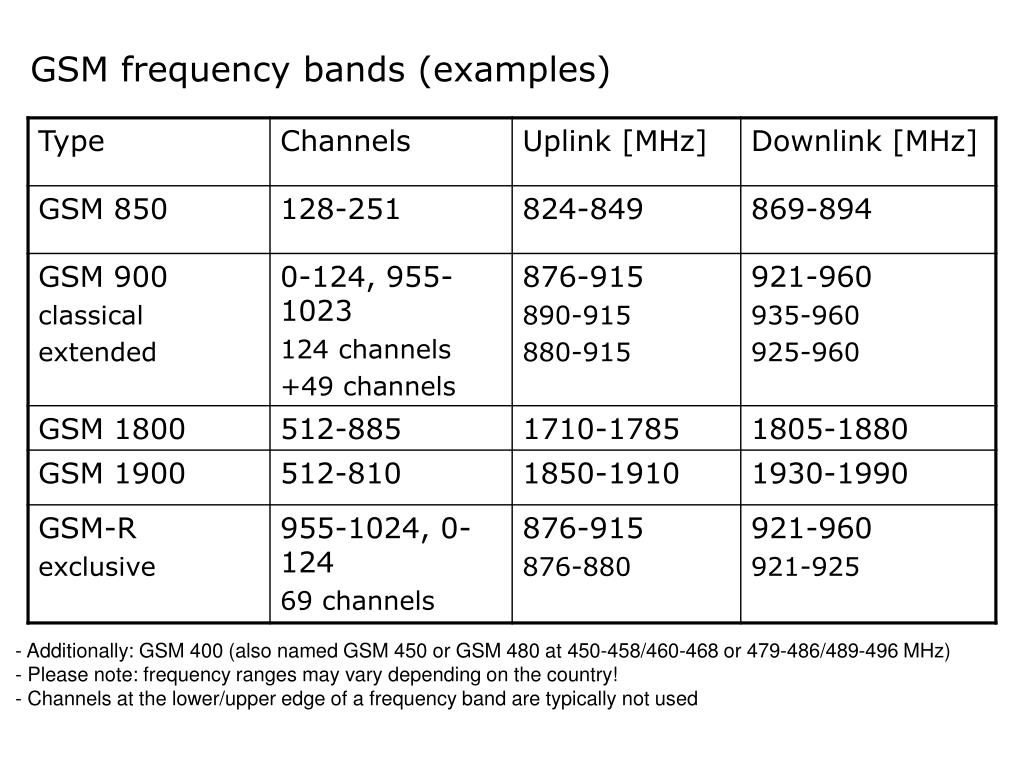 PPT - Mobile Communications Chapter 4: Wireless