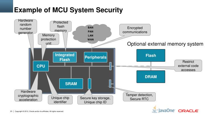 Example of MCU System Security