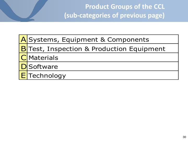 Product Groups of the