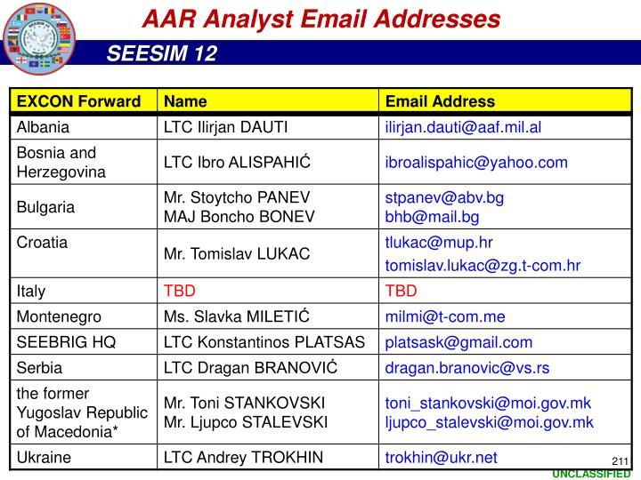 AAR Analyst Email Addresses