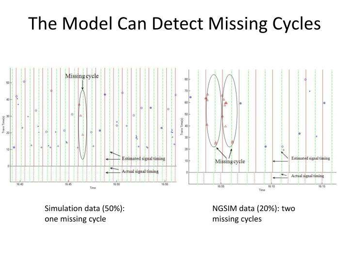 The Model Can Detect Missing Cycles