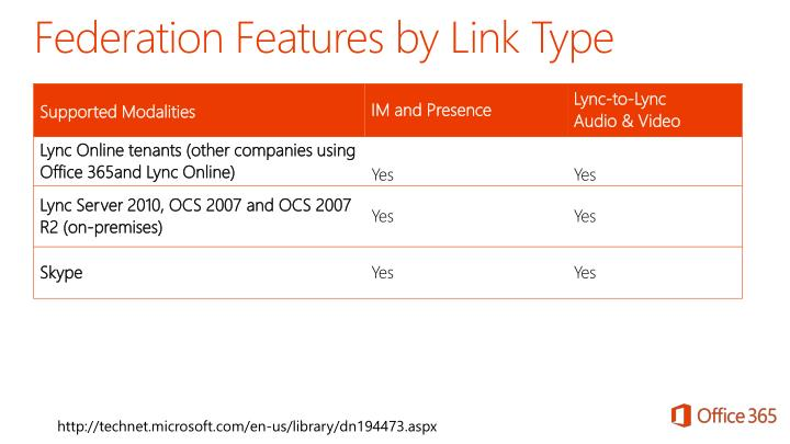 Federation Features by Link Type