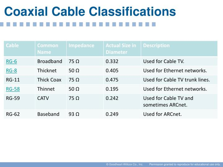 Coaxial Cable Classifications