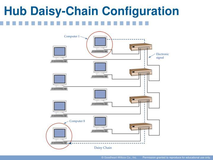 Hub Daisy-Chain Configuration