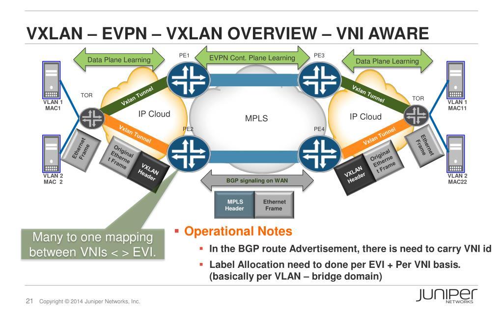 PPT - VXLAN, Enhancements, and Network Integration SAFNOG