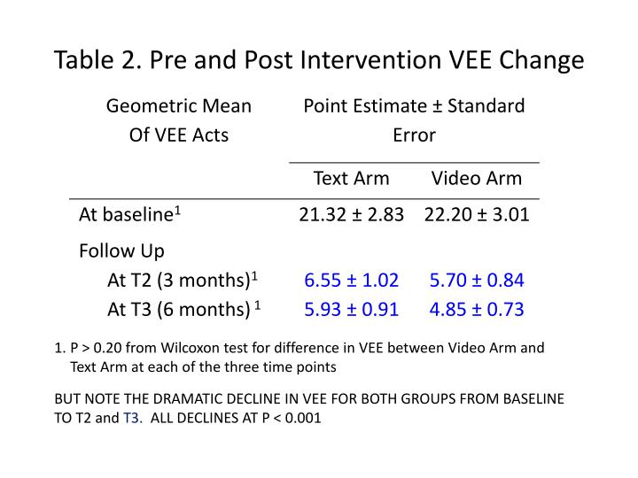 Table 2. Pre and Post Intervention VEE Change