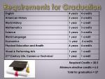 requirements for graduation