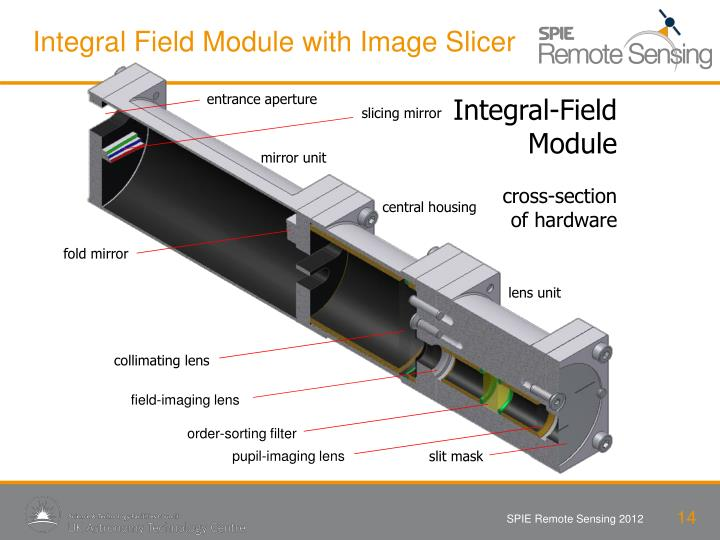 Integral Field Module with Image Slicer