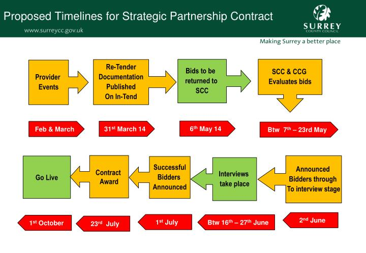 Proposed Timelines for Strategic Partnership Contract