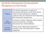 symbolic interactionist constructionist perspective on the family
