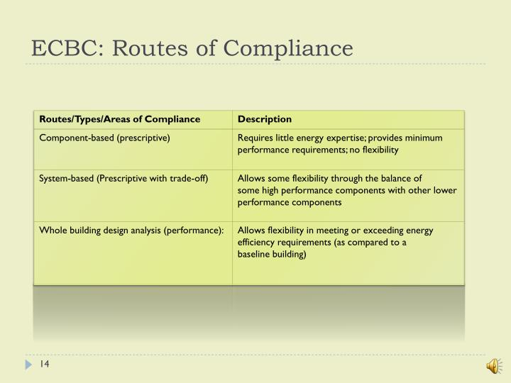 ECBC: Routes of Compliance
