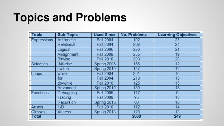 Topics and Problems