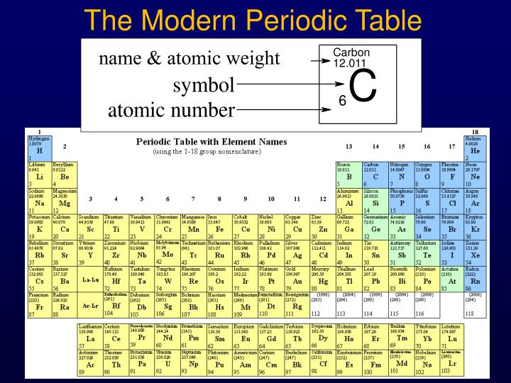 Ppt The Modern Periodic Table Powerpoint Presentation Id1616537