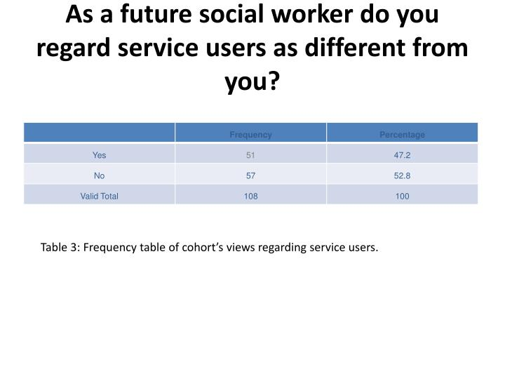As a future social worker do you regard service users as different from you?