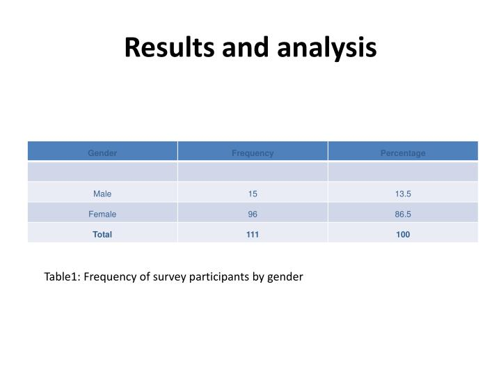Results and analysis