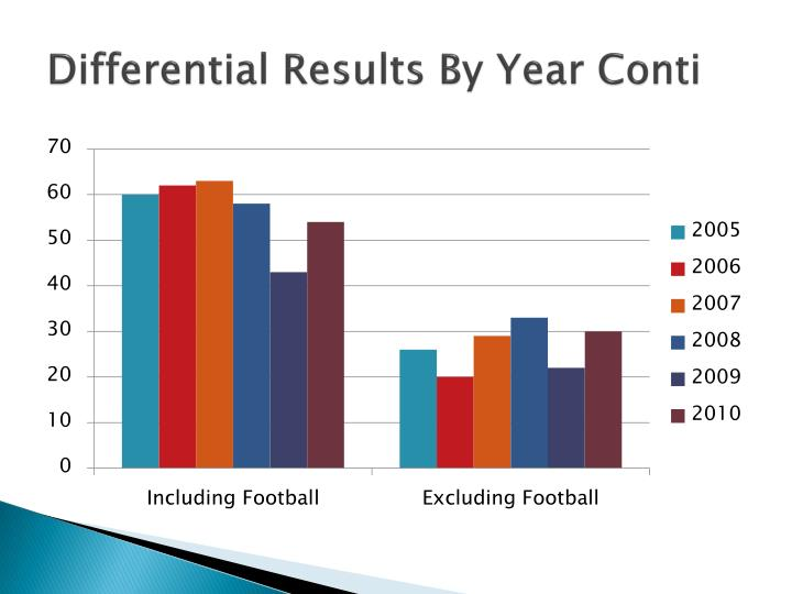 Differential Results By Year Conti